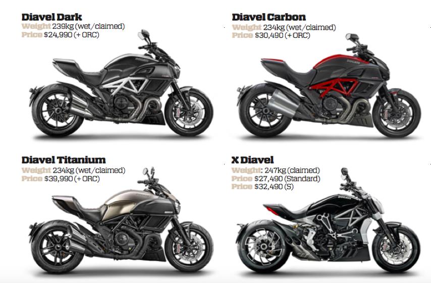 Ducati Diavel Australian Motorcycle News